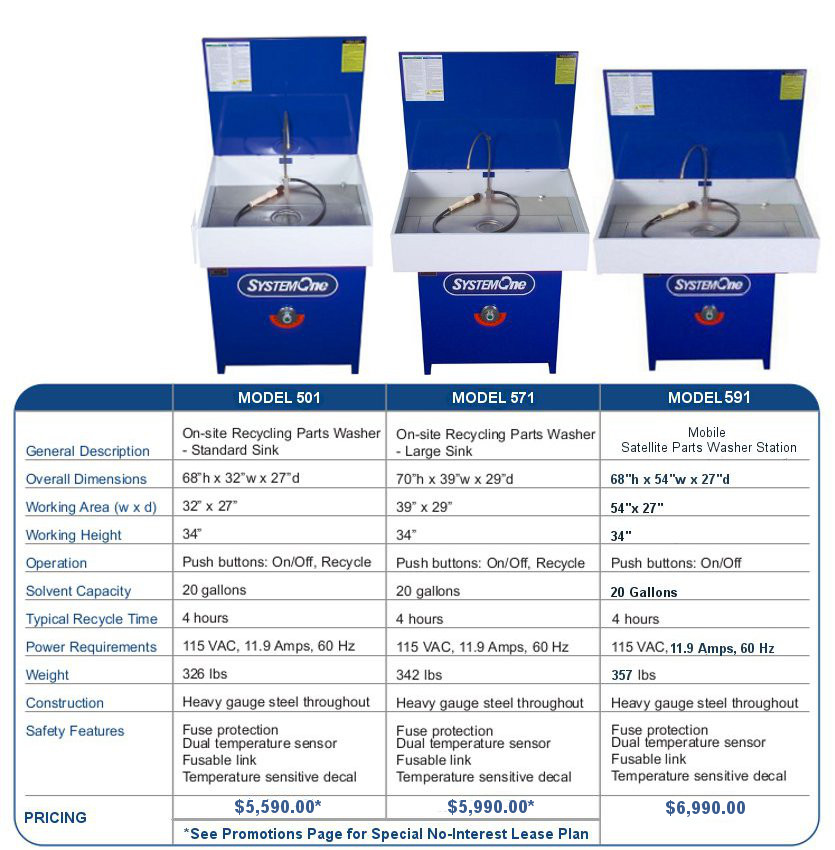 SystemOne Parts Washers Specs and Price List